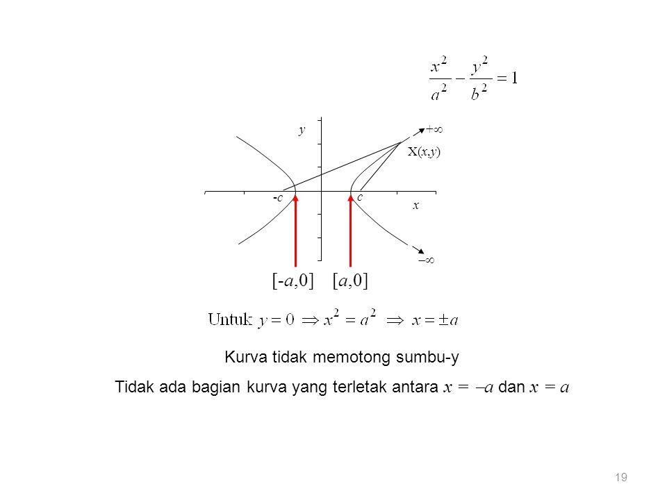 [-a,0] [a,0] Kurva tidak memotong sumbu-y